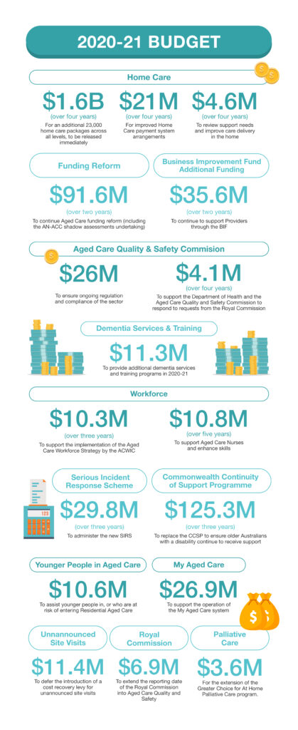 An infographic of the 2020-21 Budget measures for Aged Care